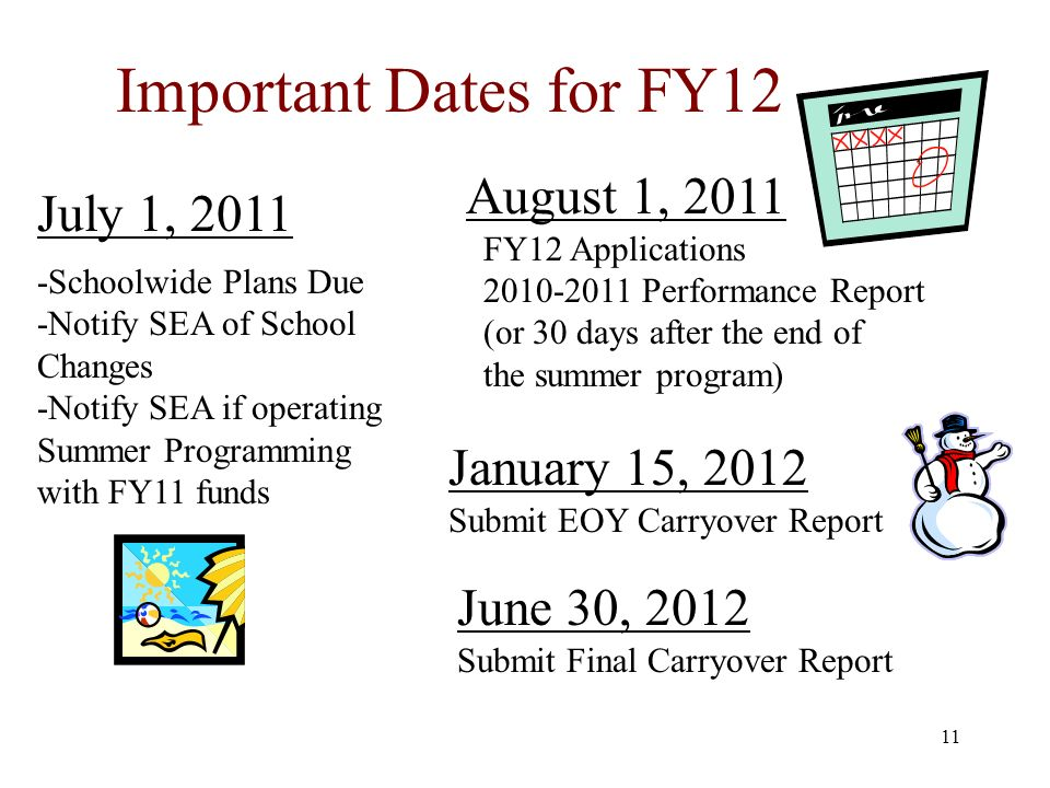 11 Important Dates for FY12 August 1, 2011 FY12 Applications 2010-2011 Performance Report (or 30 days after the end of the summer program) July 1, 2011 -Schoolwide Plans Due -Notify SEA of School Changes -Notify SEA if operating Summer Programming with FY11 funds January 15, 2012 Submit EOY Carryover Report June 30, 2012 Submit Final Carryover Report