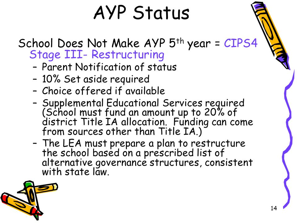 14 AYP Status School Does Not Make AYP 5 th year = CIPS4 Stage III- Restructuring –Parent Notification of status –10% Set aside required –Choice offered if available –Supplemental Educational Services required (School must fund an amount up to 20% of district Title IA allocation.