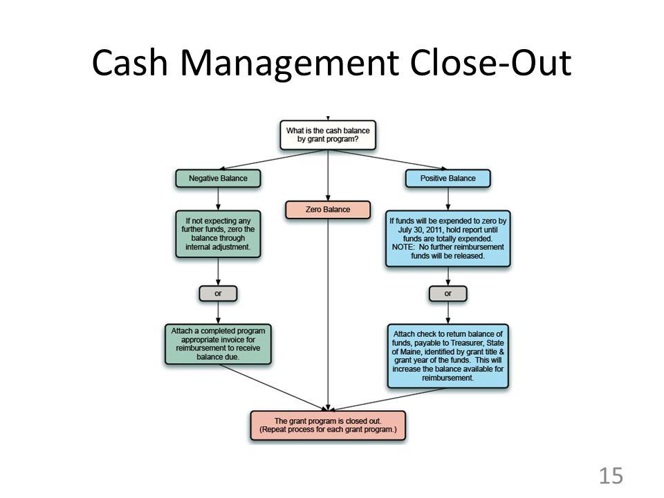 Cash Management Close-Out 15