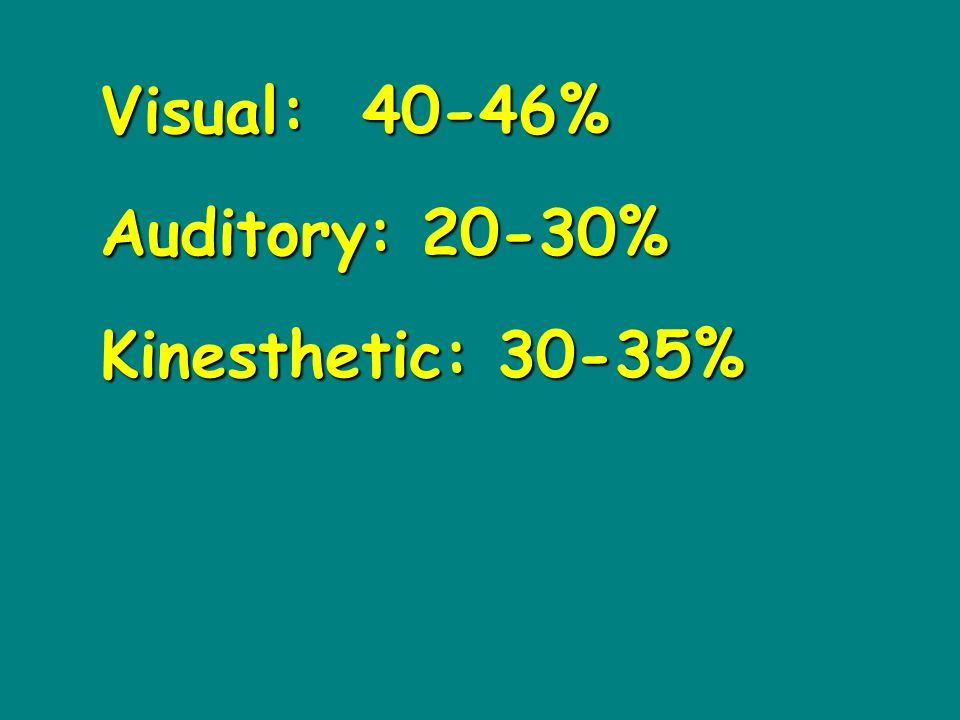 Visual: 40-46% Auditory: 20-30% Kinesthetic: 30-35%