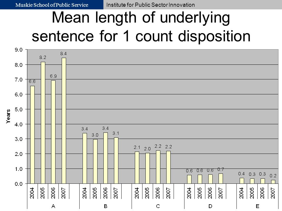 Muskie School of Public Service Institute for Public Sector Innovation Mean length of underlying sentence for 1 count disposition