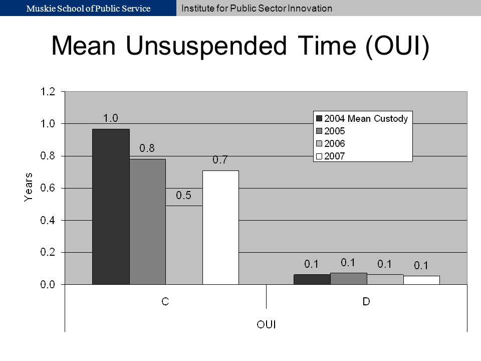 Muskie School of Public Service Institute for Public Sector Innovation Mean Unsuspended Time (OUI)
