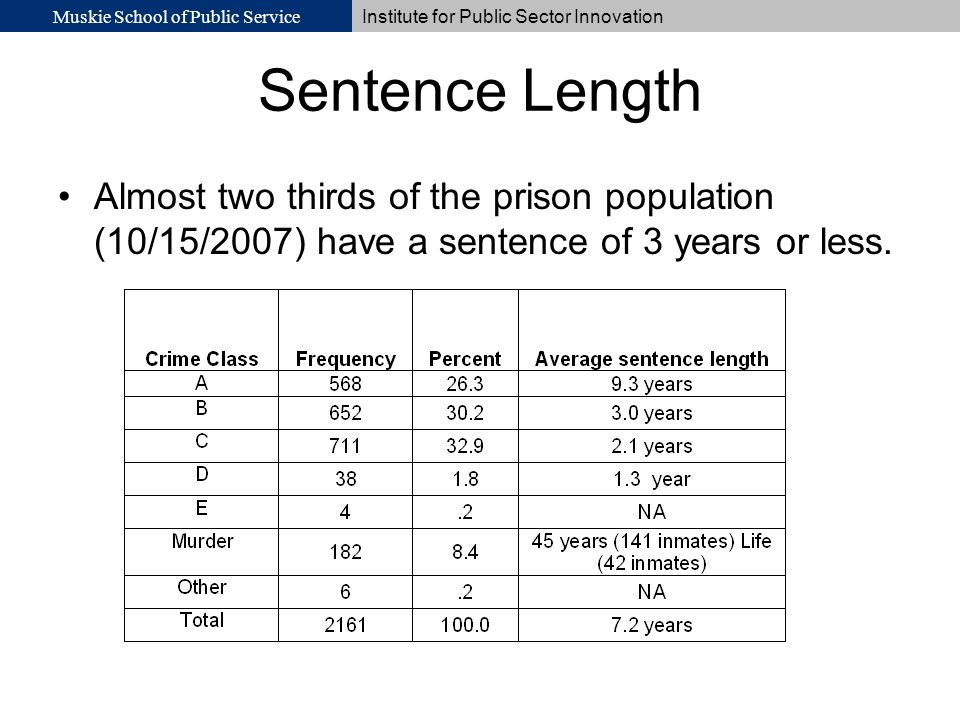 Muskie School of Public Service Institute for Public Sector Innovation Sentence Length Almost two thirds of the prison population (10/15/2007) have a