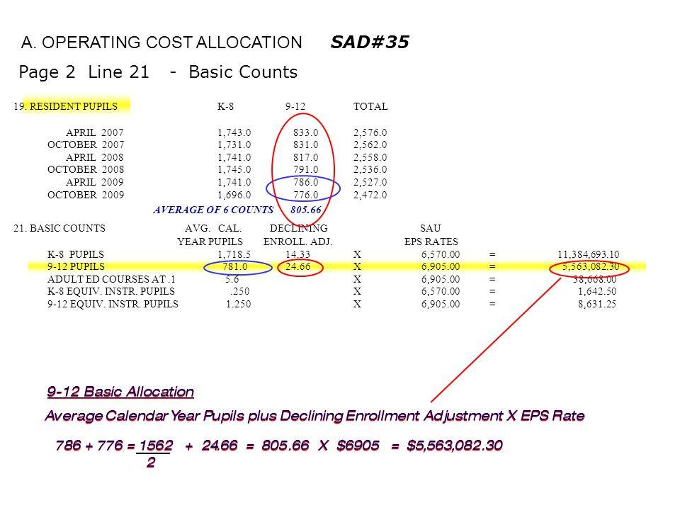 19. RESIDENT PUPILS K-89-12TOTAL APRIL 20071,743.0 833.02,576.0 OCTOBER 20071,731.0 831.02,562.0 APRIL 20081,741.0 817.02,558.0 OCTOBER 20081,745.0 79