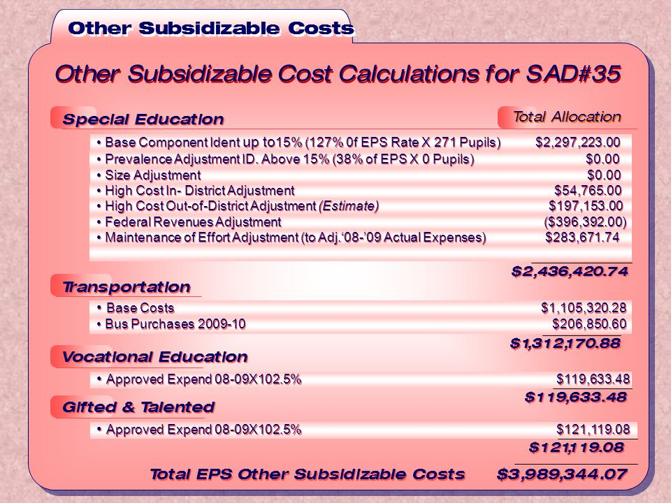 Other Subsidizable Costs Other Subsidizable Cost Calculations for SAD#35 Total EPS Other Subsidizable Costs $3,989,344.07 Total Allocation Transportation Base Costs $1,105,320.28 Bus Purchases 2009-10 $206,850.60 $1,312,170.88 Transportation Base Costs $1,105,320.28 Bus Purchases 2009-10 $206,850.60 $1,312,170.88 Special Education Base Component Ident up to 15% (127% 0f EPS Rate X 271 Pupils) $2,297,223.00 Prevalence Adjustment ID.