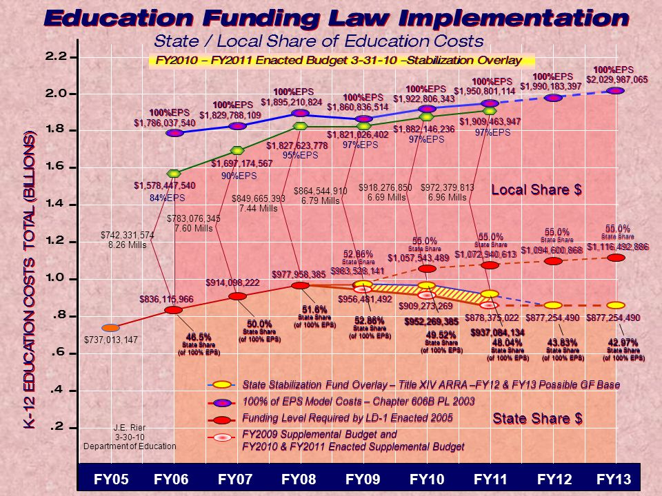 K-12 EDUCATION COSTS TOTAL (BILLIONS).8 1.0 1.2.6.4 1.4 1.6 1.8 Education Funding Law Implementation.2 2.0 2.2 FY05 FY06 FY07 FY08 FY09 FY10 FY11 FY12 FY13 $877,254,490 100%EPS 55.0% State Share 55.0% State Share $1,116,492,886 $1,990,183,397 $2,029,987,065 100%EPS $1,922,806,343 100%EPS 43.83% State Share (of 100% EPS) 43.83% State Share (of 100% EPS) 42.97% State Share (of 100% EPS) 42.97% State Share (of 100% EPS) $1,094,600,868 55.0% State Share 55.0% State Share 52.86% (of 100% EPS) 52.86% State Share (of 100% EPS) $1,057,543,489 55.0% State Share 55.0% State Share 52.86% State Share 52.86% State Share $977,958,385 $914,098,222 46.5% State Share (of 100% EPS) 46.5% State Share (of 100% EPS) 50.0% State Share (of 100% EPS) 50.0% State Share (of 100% EPS) $918,276,850 6.69 Mills $1,882,146,236 97%EPS $864,544,910 6.79 Mills $1,860,836,514 100%EPS $1,821,026,402 97%EPS $1,827,623,778 95%EPS 100%EPS $1,895,210,824 100%EPS $1,895,210,824 100%EPS $1,829,788,109 100%EPS $1,829,788,109 $849,665,393 7.44 Mills $1,697,174,567 90%EPS $836,115,966 $742,331,574 8.26 Mills $783,076,345 7.60 Mills $737,013,147 100%EPS $1,786,037,540 100%EPS $1,786,037,540 $1,578,447,540 84%EPS 51.6% State Share (of 100% EPS) 51.6% State Share (of 100% EPS) 49.52% State Share (of 100% EPS) 49.52% State Share (of 100% EPS) State / Local Share of Education Costs State Share $ Local Share $ Funding Level Required by LD-1 Enacted 2005 State Stabilization Fund Overlay – Title XIV ARRA –FY12 & FY13 Possible GF Base 100% of EPS Model Costs – Chapter 606B PL 2003 J.E.