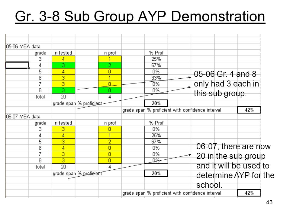 43 Gr. 3-8 Sub Group AYP Demonstration 05-06 Gr. 4 and 8 only had 3 each in this sub group.