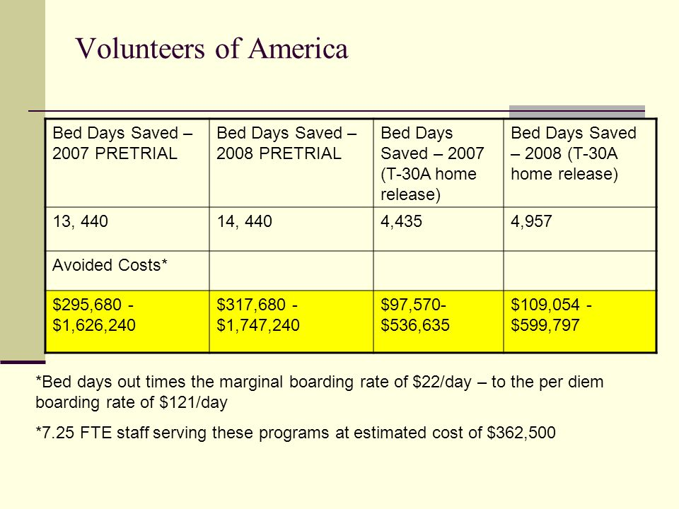 Volunteers of America Bed Days Saved – 2007 PRETRIAL Bed Days Saved – 2008 PRETRIAL Bed Days Saved – 2007 (T-30A home release) Bed Days Saved – 2008 (T-30A home release) 13, 44014, 4404,4354,957 Avoided Costs* $295,680 - $1,626,240 $317,680 - $1,747,240 $97,570- $536,635 $109,054 - $599,797 *Bed days out times the marginal boarding rate of $22/day – to the per diem boarding rate of $121/day *7.25 FTE staff serving these programs at estimated cost of $362,500