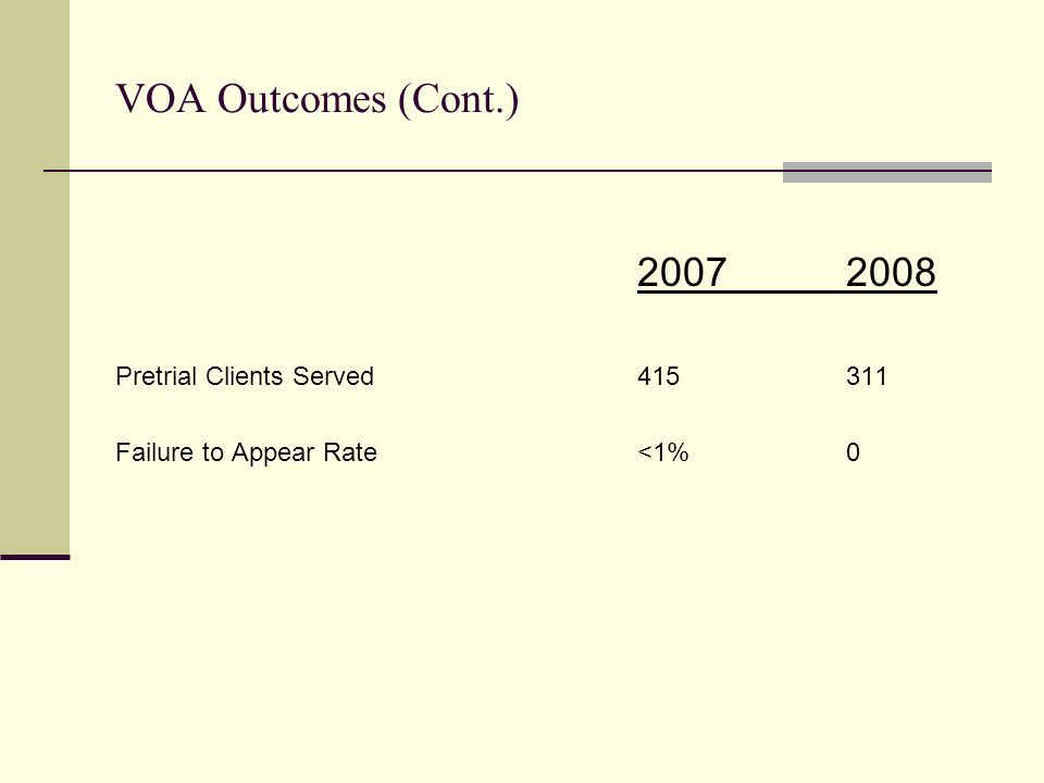 VOA Outcomes (Cont.) 20072008 Pretrial Clients Served415311 Failure to Appear Rate<1%0