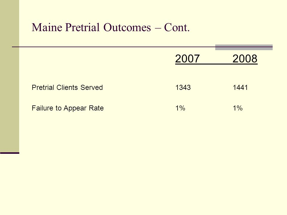 Maine Pretrial Outcomes – Cont. 20072008 Pretrial Clients Served13431441 Failure to Appear Rate1%1%
