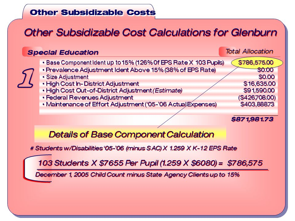 Other Subsidizable Costs Other Subsidizable Cost Calculations for Glenburn Total Allocation Details of Base Component Calculation # Students w/Disabilities 05-06 (minus SAC) X 1.259 X K-12 EPS Rate 103 Students X $7655 Per Pupil (1.259 X $6080) = $786,575 December 1, 2005 Child Count minus State Agency Clients up to 15% Details of Base Component Calculation # Students w/Disabilities 05-06 (minus SAC) X 1.259 X K-12 EPS Rate 103 Students X $7655 Per Pupil (1.259 X $6080) = $786,575 December 1, 2005 Child Count minus State Agency Clients up to 15% Special Education Base Component Ident up to 15% (126% 0f EPS Rate X 103 Pupils) $786,575.00 Prevalence Adjustment Ident Above 15% (38% of EPS Rate) $0.00 Size Adjustment $0.00 High Cost In- District Adjustment $16,635.00 High Cost Out-of-District Adjustment (Estimate) $91,590.00 Federal Revenues Adjustment ($426,708.00) Maintenance of Effort Adjustment (05-06 Actual Expenses) $403,888.73 $871,981.73 Special Education Base Component Ident up to 15% (126% 0f EPS Rate X 103 Pupils) $786,575.00 Prevalence Adjustment Ident Above 15% (38% of EPS Rate) $0.00 Size Adjustment $0.00 High Cost In- District Adjustment $16,635.00 High Cost Out-of-District Adjustment (Estimate) $91,590.00 Federal Revenues Adjustment ($426,708.00) Maintenance of Effort Adjustment (05-06 Actual Expenses) $403,888.73 $871,981.73 1 1
