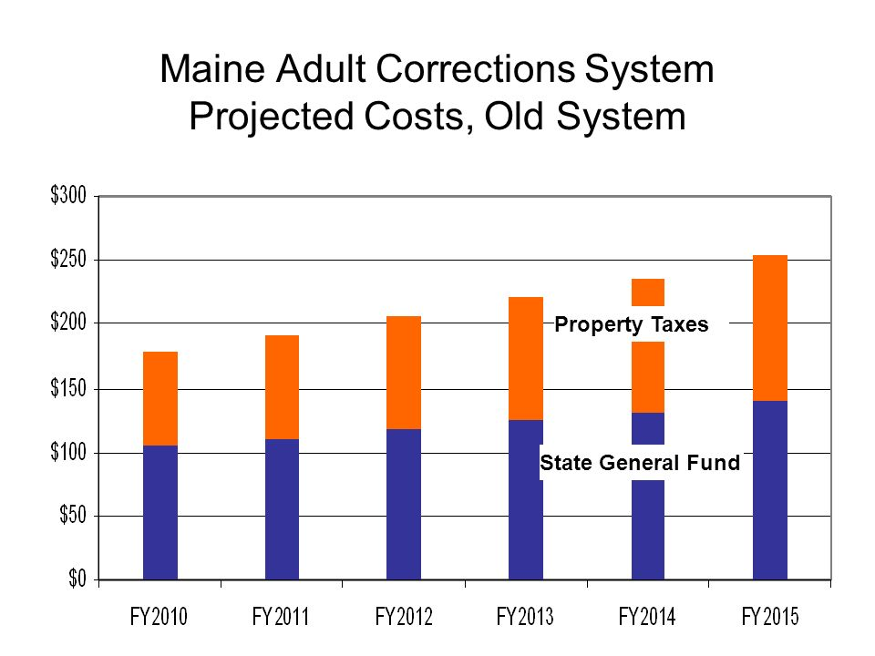 Maine Adult Corrections System Projected Costs, Old System State General Fund Property Taxes