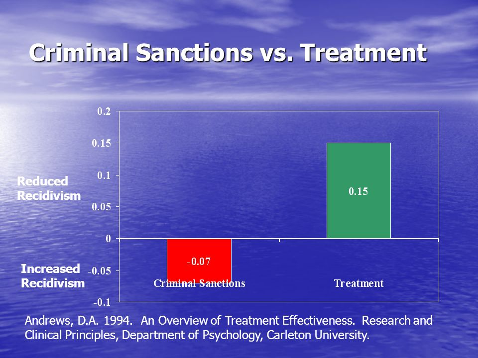 Criminal Sanctions vs. Treatment Reduced Recidivism Increased Recidivism Andrews, D.A. 1994. An Overview of Treatment Effectiveness. Research and Clin