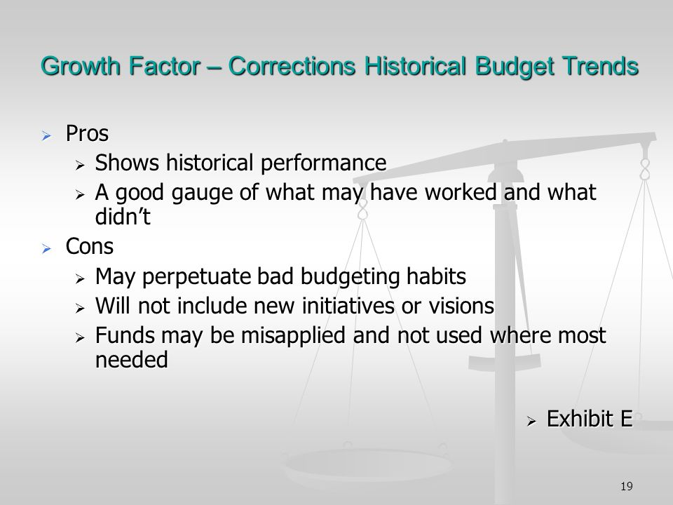 19 Growth Factor – Corrections Historical Budget Trends Pros Pros Shows historical performance Shows historical performance A good gauge of what may have worked and what didnt A good gauge of what may have worked and what didnt Cons Cons May perpetuate bad budgeting habits May perpetuate bad budgeting habits Will not include new initiatives or visions Will not include new initiatives or visions Funds may be misapplied and not used where most needed Funds may be misapplied and not used where most needed Exhibit E Exhibit E