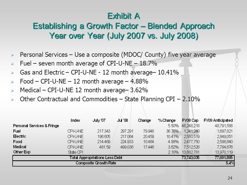 24 Exhibit A Establishing a Growth Factor – Blended Approach Year over Year (July 2007 vs.