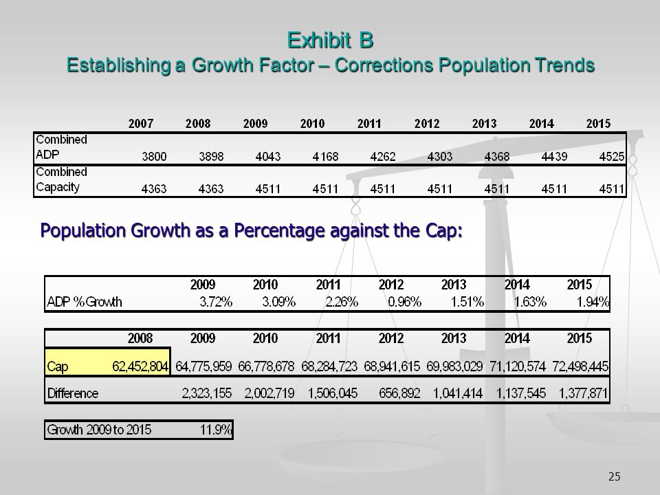 25 Exhibit B Establishing a Growth Factor – Corrections Population Trends Population Growth as a Percentage against the Cap: