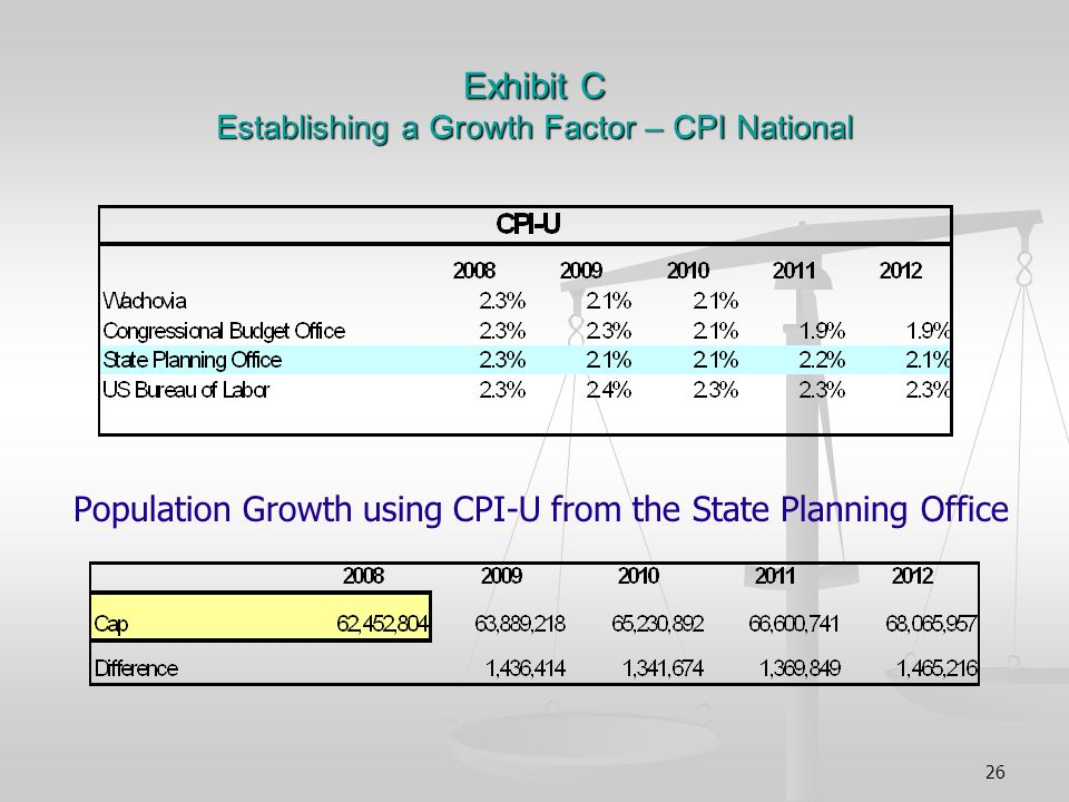 26 Exhibit C Establishing a Growth Factor – CPI National Population Growth using CPI-U from the State Planning Office