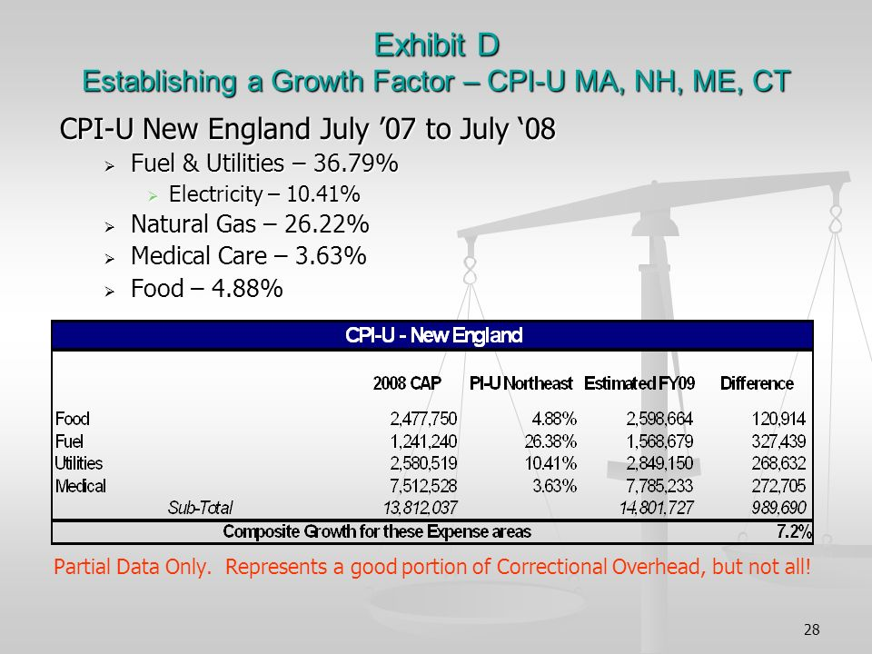 28 Exhibit D Establishing a Growth Factor – CPI-U MA, NH, ME, CT CPI-U New England July 07 to July 08 Fuel & Utilities – 36.79% Fuel & Utilities – 36.79% Electricity – 10.41% Electricity – 10.41% Natural Gas – 26.22% Natural Gas – 26.22% Medical Care – 3.63% Medical Care – 3.63% Food – 4.88% Food – 4.88% Partial Data Only.