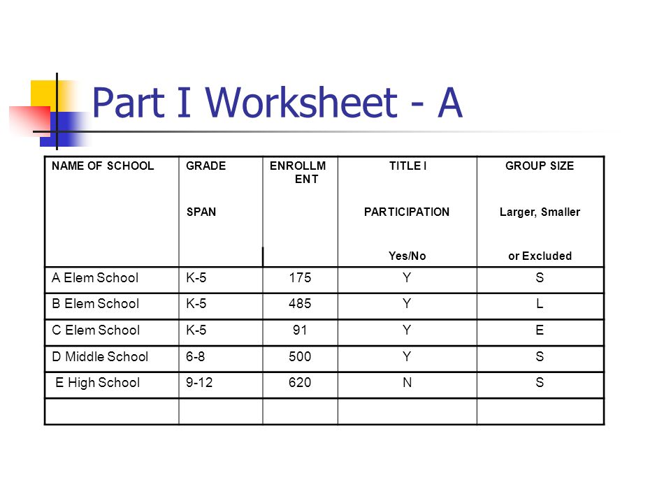 NAME OF SCHOOLGRADEENROLLM ENT TITLE IGROUP SIZE SPANPARTICIPATIONLarger, Smaller Yes/Noor Excluded A Elem SchoolK-5175YS B Elem SchoolK-5485YL C Elem SchoolK-591YE D Middle School6-8500YS E High School9-12620NS Part I Worksheet - A