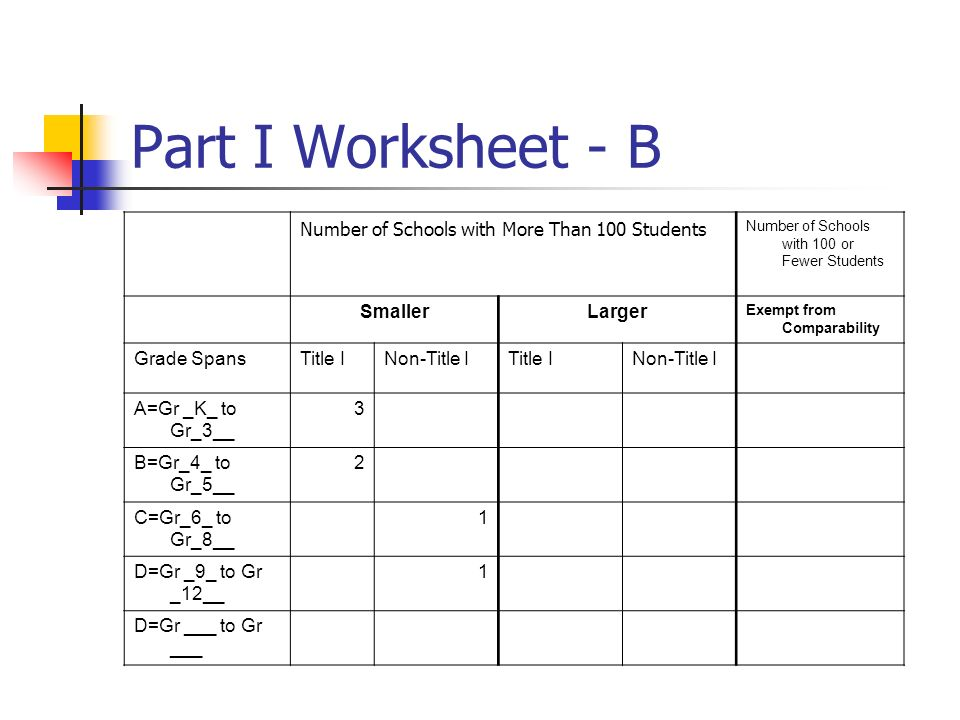 Part I Worksheet - B Number of Schools with More Than 100 Students Number of Schools with 100 or Fewer Students SmallerLarger Exempt from Comparability Grade SpansTitle INon-Title ITitle INon-Title I A=Gr _K_ to Gr_3__ 3 B=Gr_4_ to Gr_5__ 2 C=Gr_6_ to Gr_8__ 1 D=Gr _9_ to Gr _12__ 1 D=Gr ___ to Gr ___
