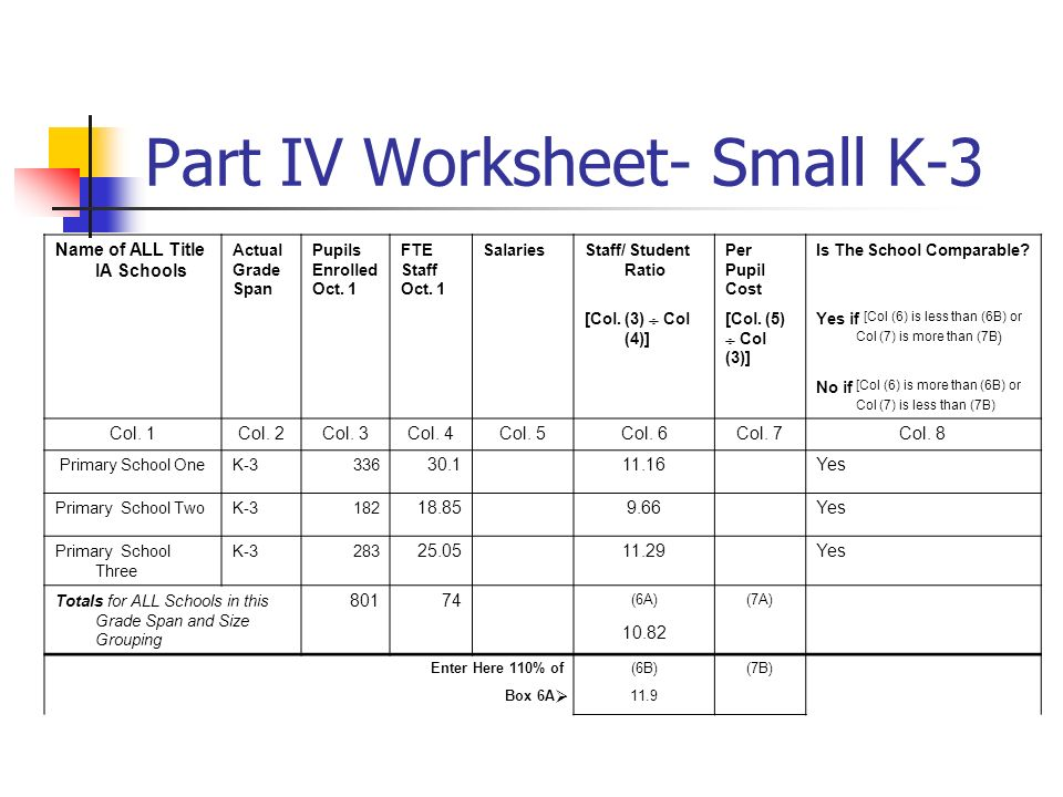 Part IV Worksheet- Small K-3 Name of ALL Title IA Schools Actual Grade Span Pupils Enrolled Oct. 1 FTE Staff Oct. 1 SalariesStaff/ Student Ratio Per P