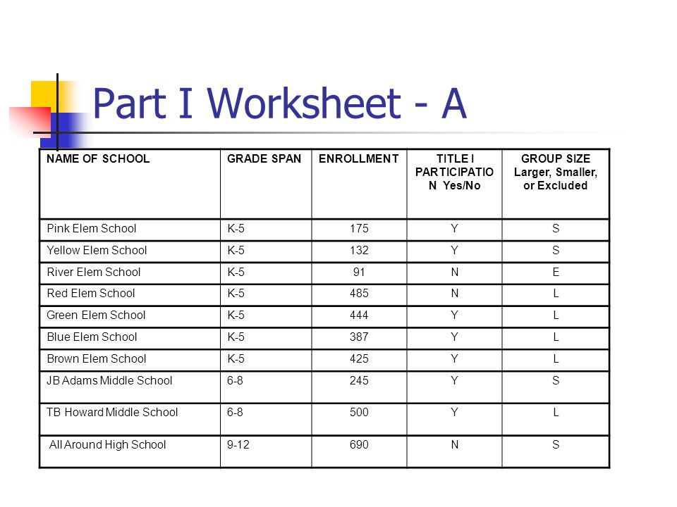 Part I Worksheet - A NAME OF SCHOOLGRADE SPANENROLLMENTTITLE I PARTICIPATIO N Yes/No GROUP SIZE Larger, Smaller, or Excluded Pink Elem SchoolK-5175YS Yellow Elem SchoolK-5132YS River Elem SchoolK-591NE Red Elem SchoolK-5485NL Green Elem SchoolK-5444YL Blue Elem SchoolK-5387YL Brown Elem SchoolK-5425YL JB Adams Middle School6-8245YS TB Howard Middle School6-8500YL All Around High School9-12690NS