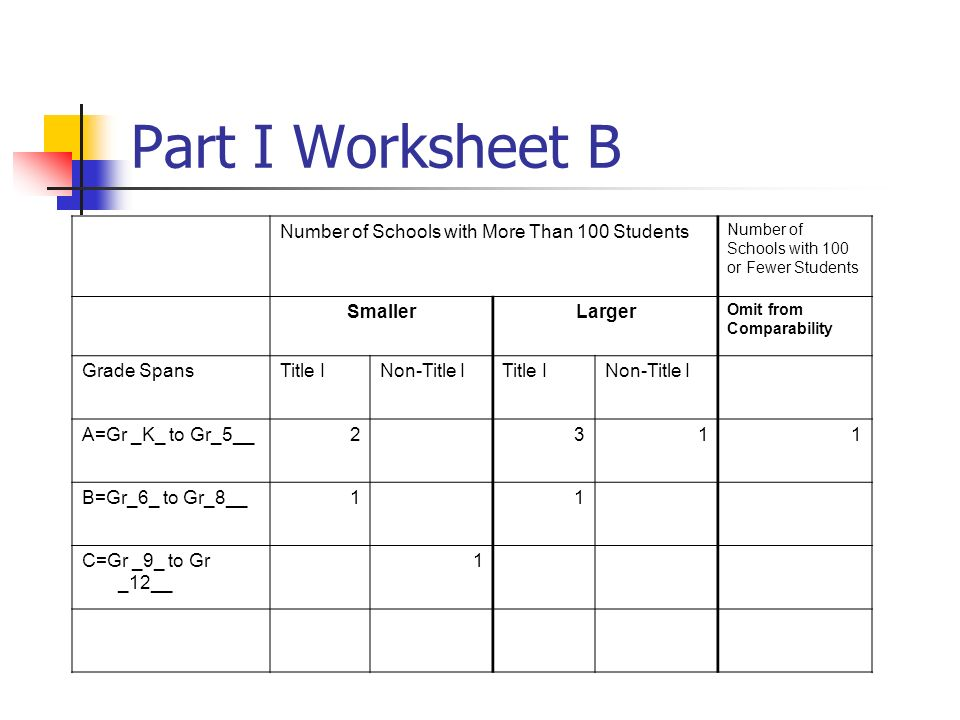 Part I Worksheet B Number of Schools with More Than 100 Students Number of Schools with 100 or Fewer Students SmallerLarger Omit from Comparability Grade SpansTitle INon-Title ITitle INon-Title I A=Gr _K_ to Gr_5__2 311 B=Gr_6_ to Gr_8__1 1 C=Gr _9_ to Gr _12__ 1