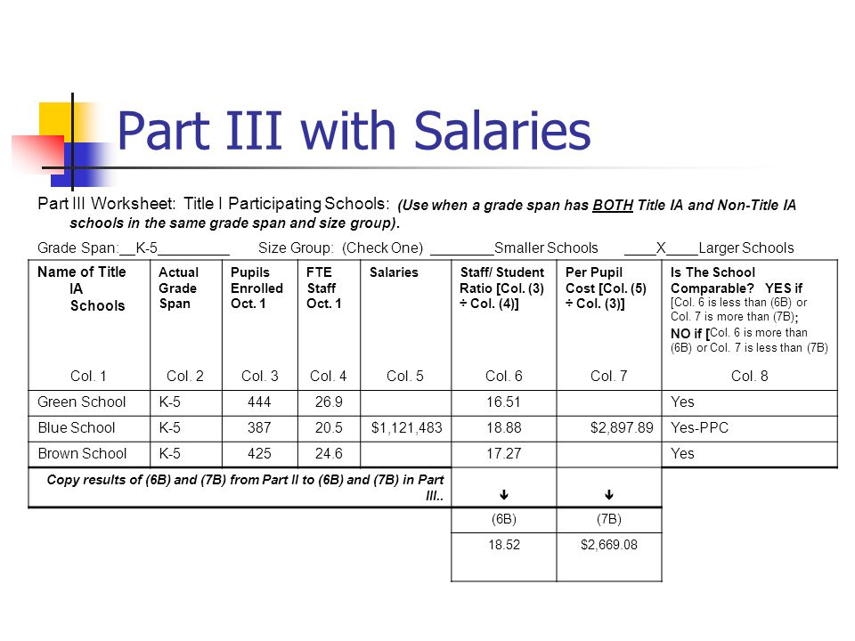 Part III with Salaries Part III Worksheet: Title I Participating Schools: (Use when a grade span has BOTH Title IA and Non-Title IA schools in the sam