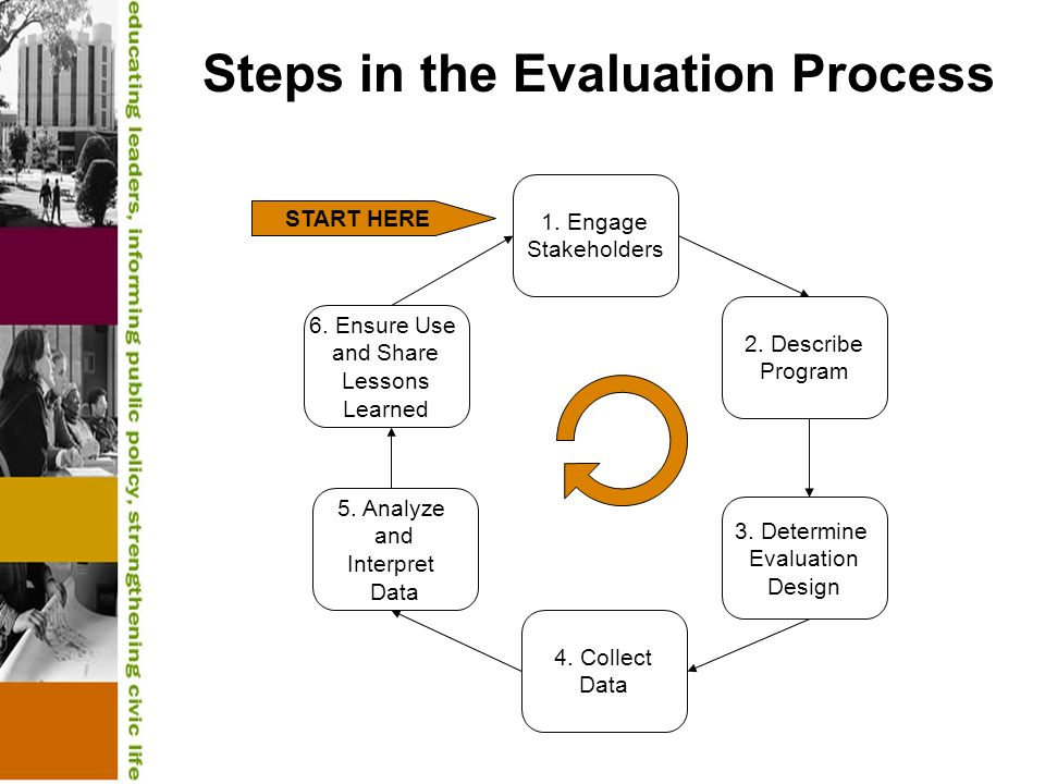 Steps in the Evaluation Process 1. Engage Stakeholders 2. Describe Program 3. Determine Evaluation Design 4. Collect Data 5. Analyze and Interpret Dat