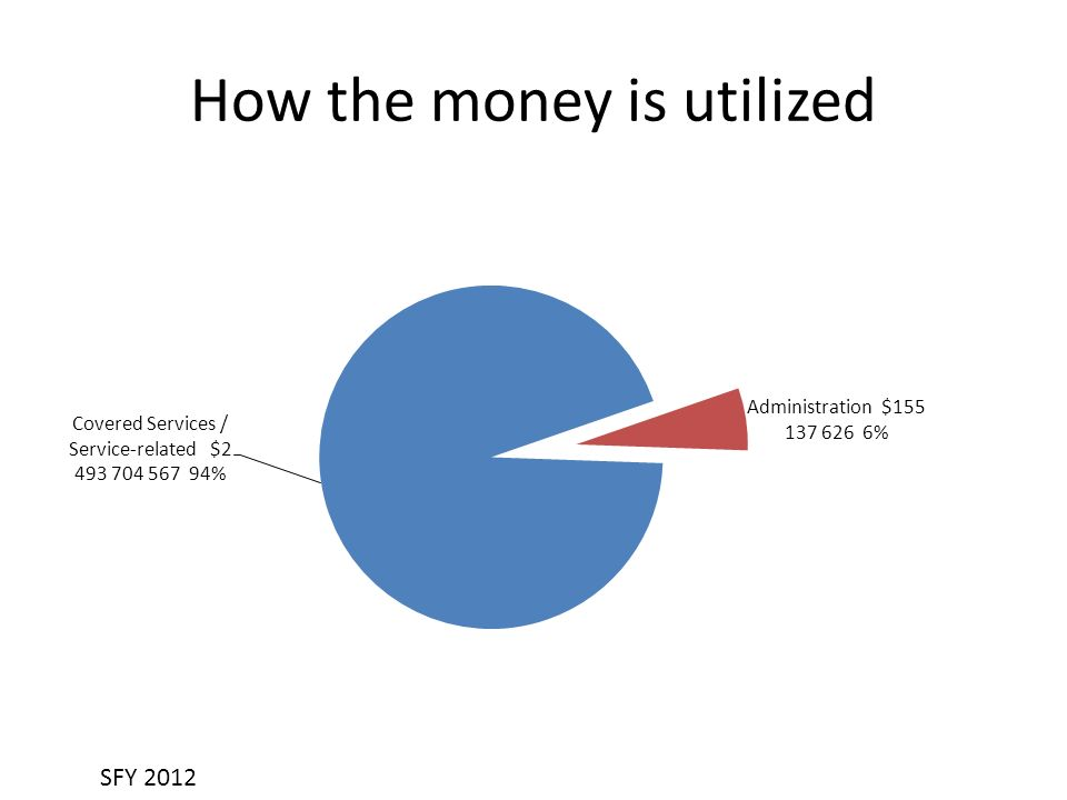 How the money is utilized SFY 2012