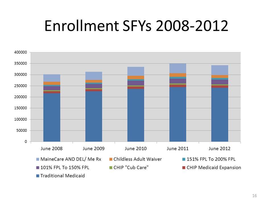 Enrollment SFYs 2008-2012 16