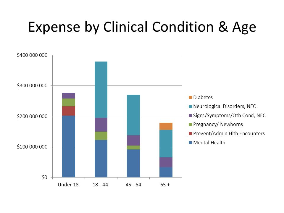 Expense by Clinical Condition & Age