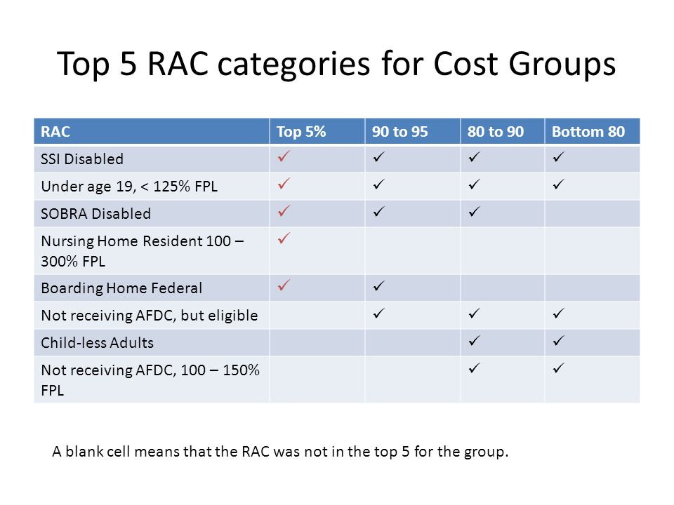 Top 5 RAC categories for Cost Groups RACTop 5%90 to 9580 to 90Bottom 80 SSI Disabled Under age 19, < 125% FPL SOBRA Disabled Nursing Home Resident 100 – 300% FPL Boarding Home Federal Not receiving AFDC, but eligible Child-less Adults Not receiving AFDC, 100 – 150% FPL A blank cell means that the RAC was not in the top 5 for the group.