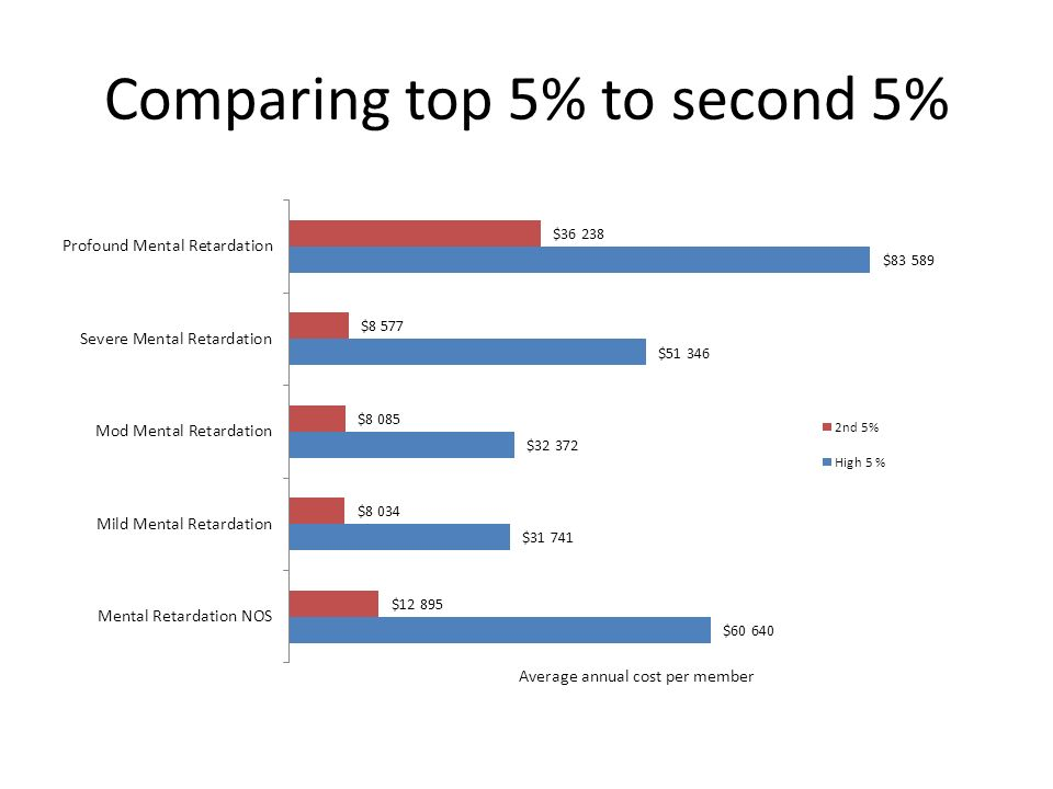 Comparing top 5% to second 5%