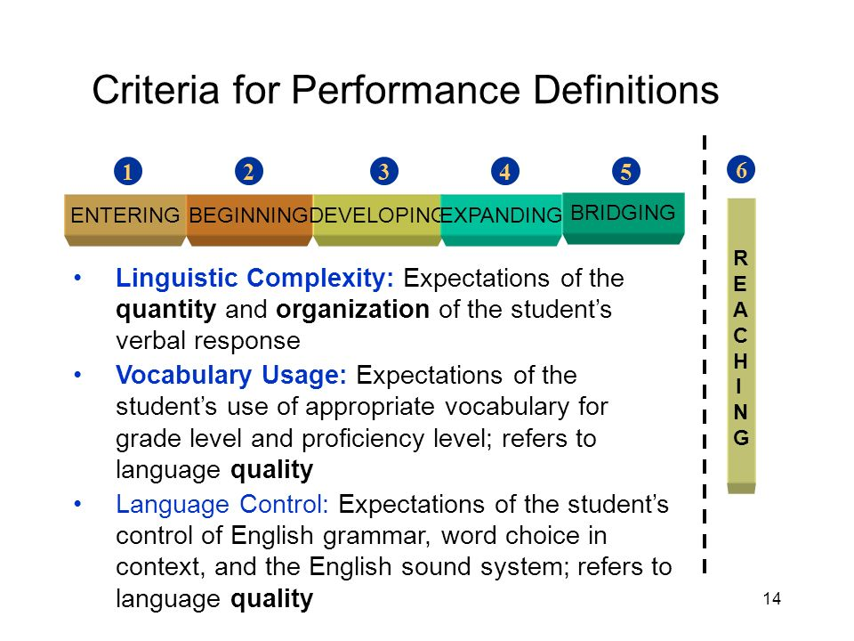 14 Criteria for Performance Definitions ENTERINGBEGINNINGDEVELOPINGEXPANDING BRIDGING 54321 6 REACHINGREACHING Linguistic Complexity: Expectations of