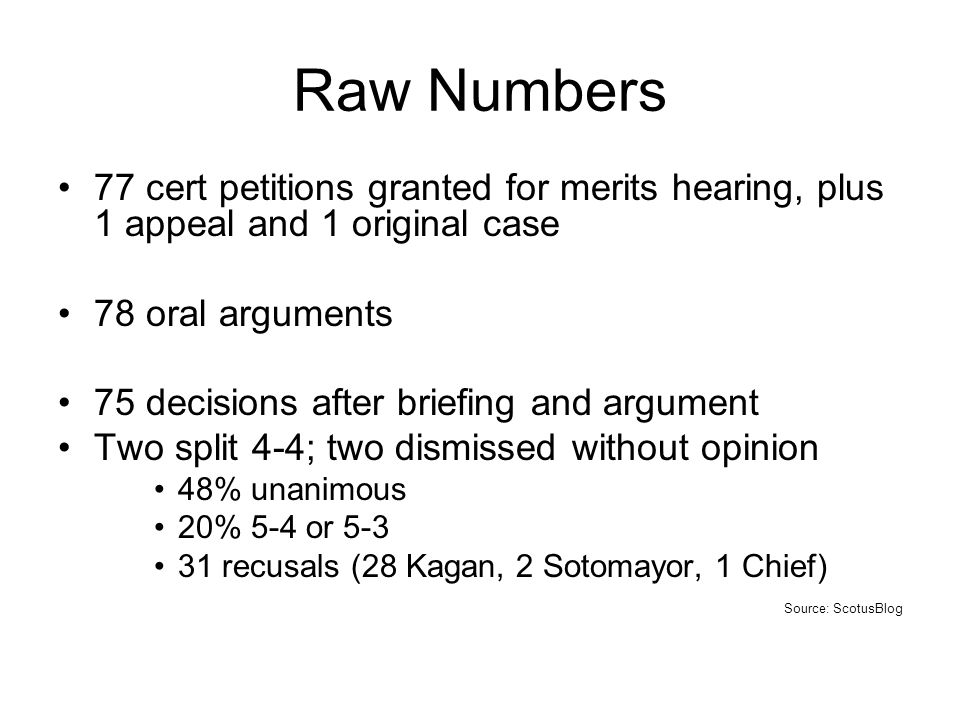 Raw Numbers 77 cert petitions granted for merits hearing, plus 1 appeal and 1 original case 78 oral arguments 75 decisions after briefing and argument Two split 4-4; two dismissed without opinion 48% unanimous 20% 5-4 or recusals (28 Kagan, 2 Sotomayor, 1 Chief) Source: ScotusBlog