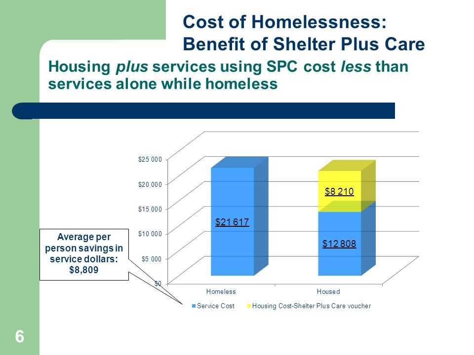 6 Housing plus services using SPC cost less than services alone while homeless Cost of Homelessness: Benefit of Shelter Plus Care Average per person savings in service dollars: $8,809