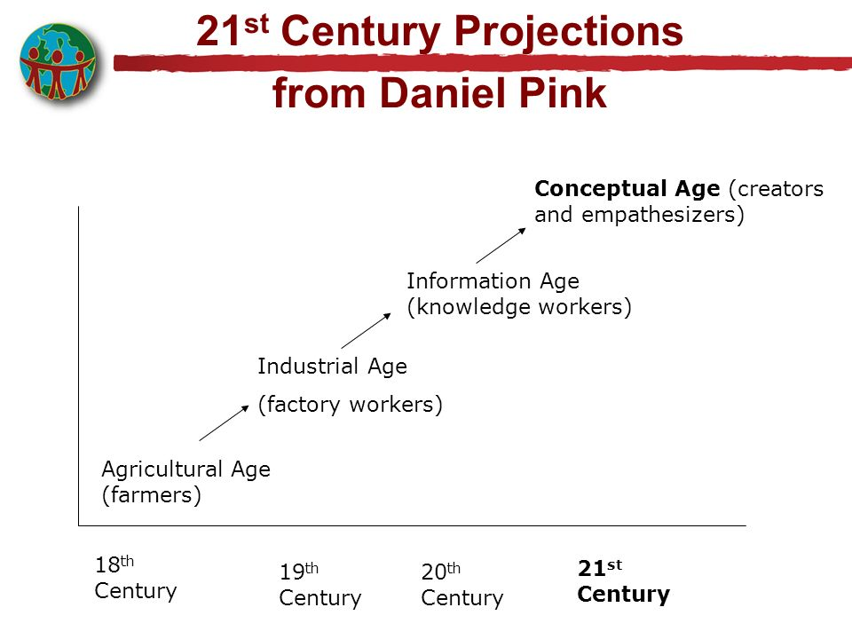 21 st Century Projections from Daniel Pink 18 th Century 19 th Century 20 th Century 21 st Century Conceptual Age (creators and empathesizers) Industr