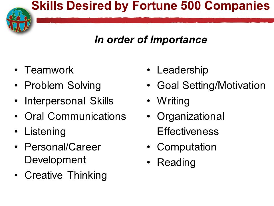 Skills Desired by Fortune 500 Companies In order of Importance Teamwork Problem Solving Interpersonal Skills Oral Communications Listening Personal/Career Development Creative Thinking Leadership Goal Setting/Motivation Writing Organizational Effectiveness Computation Reading
