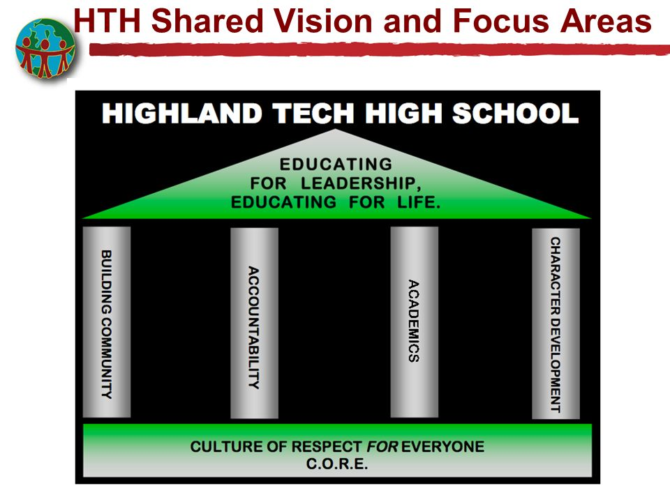 HTH Shared Vision and Focus Areas