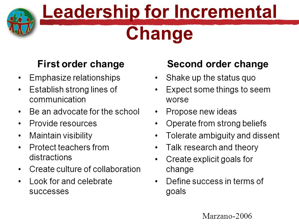 Leadership for Incremental Change First order change Emphasize relationships Establish strong lines of communication Be an advocate for the school Provide resources Maintain visibility Protect teachers from distractions Create culture of collaboration Look for and celebrate successes Second order change Shake up the status quo Expect some things to seem worse Propose new ideas Operate from strong beliefs Tolerate ambiguity and dissent Talk research and theory Create explicit goals for change Define success in terms of goals Marzano-2006