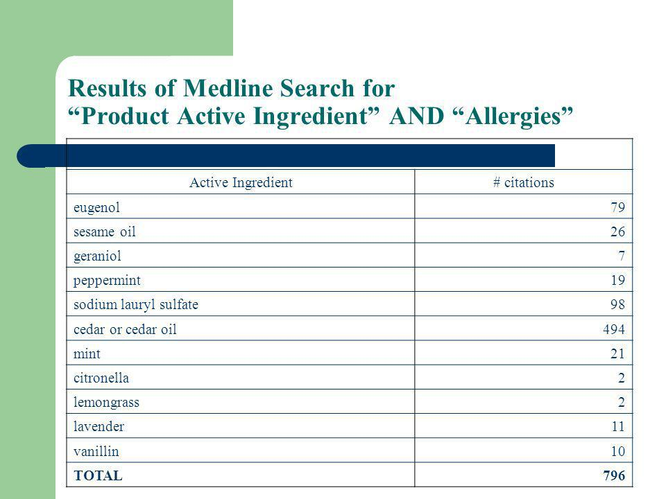 Results of Medline Search for Product Active Ingredient AND Allergies Active Ingredient# citations eugenol79 sesame oil26 geraniol7 peppermint19 sodium lauryl sulfate98 cedar or cedar oil494 mint21 citronella2 lemongrass2 lavender11 vanillin10 TOTAL796