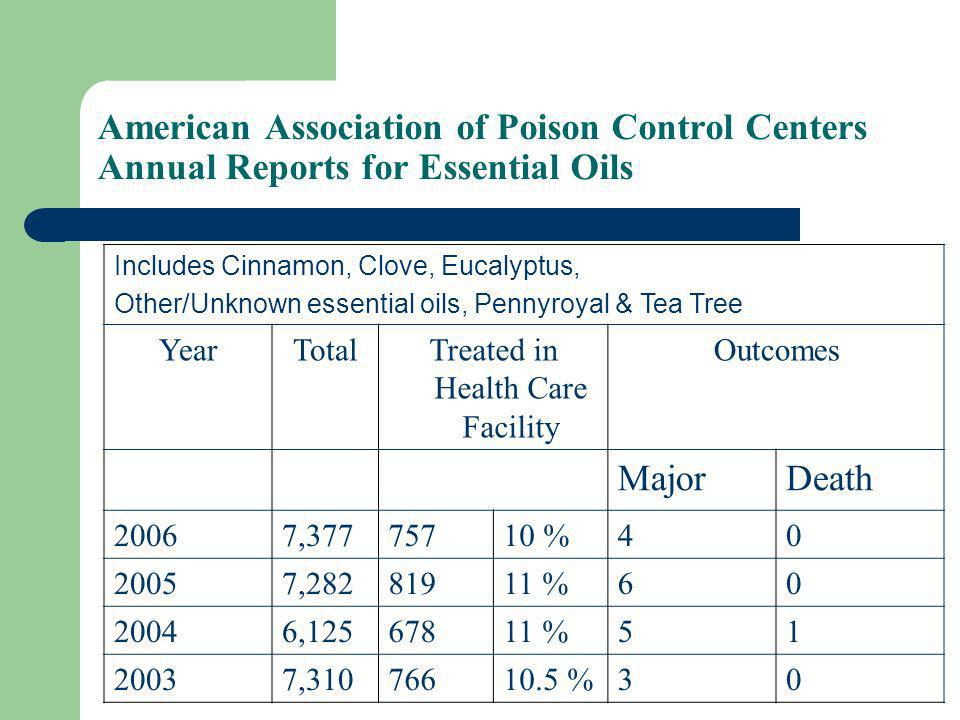 American Association of Poison Control Centers Annual Reports for Essential Oils Includes Cinnamon, Clove, Eucalyptus, Other/Unknown essential oils, Pennyroyal & Tea Tree YearTotalTreated in Health Care Facility Outcomes MajorDeath 20067,37775710 %40 20057,28281911 %60 20046,12567811 %51 20037,31076610.5 %30