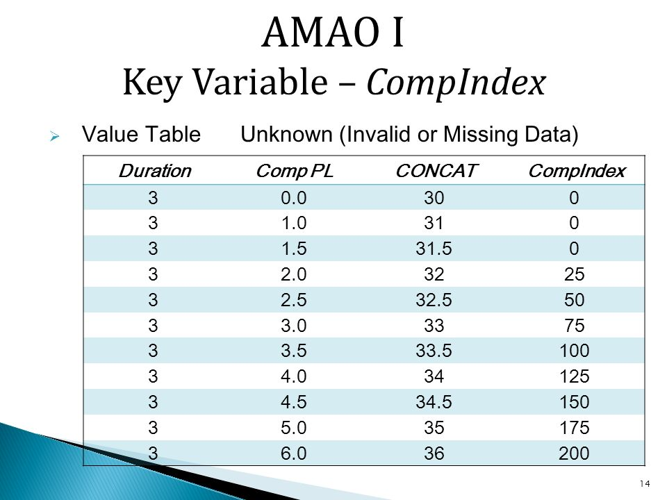 14 Value Table Unknown (Invalid or Missing Data) DurationComp PLCONCATCompIndex AMAO I Key Variable – CompIndex