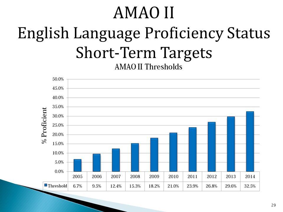 29 AMAO II English Language Proficiency Status Short-Term Targets