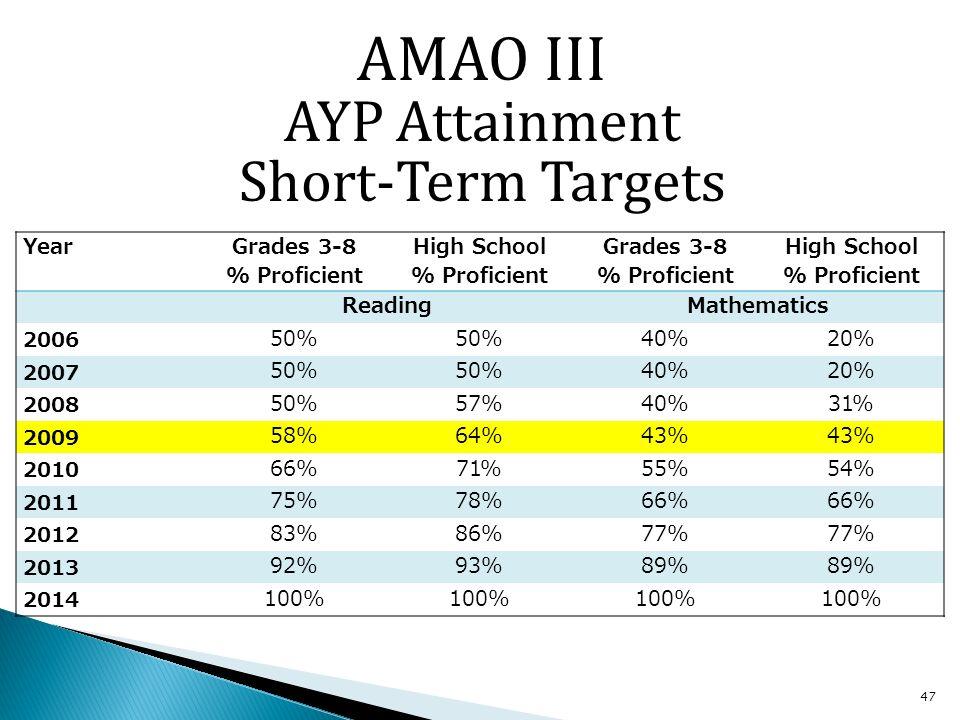 47 YearGrades 3-8 % Proficient High School % Proficient Grades 3-8 % Proficient High School % Proficient ReadingMathematics 2006 50% 40%20% 2007 50% 40%20% 2008 50%57%40%31% 2009 58%64%43% 2010 66%71%55%54% 2011 75%78%66% 2012 83%86%77% 2013 92%93%89% 2014 100% AMAO III AYP Attainment Short-Term Targets