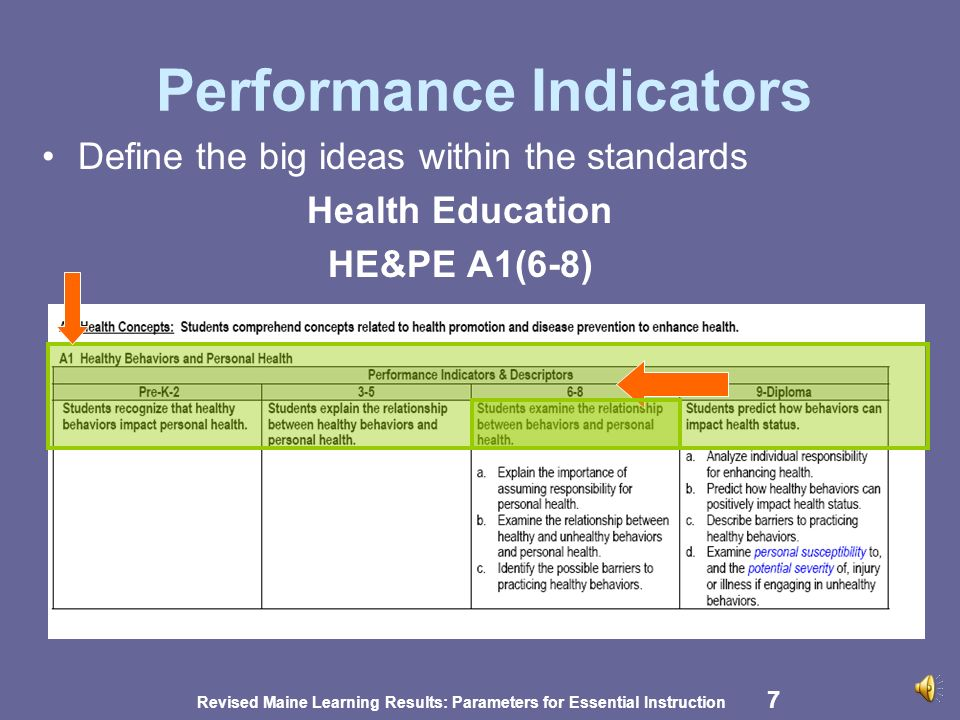 Revised Maine Learning Results: Parameters for Essential Instruction 7 Performance Indicators Define the big ideas within the standards Health Education HE&PE A1(6-8)