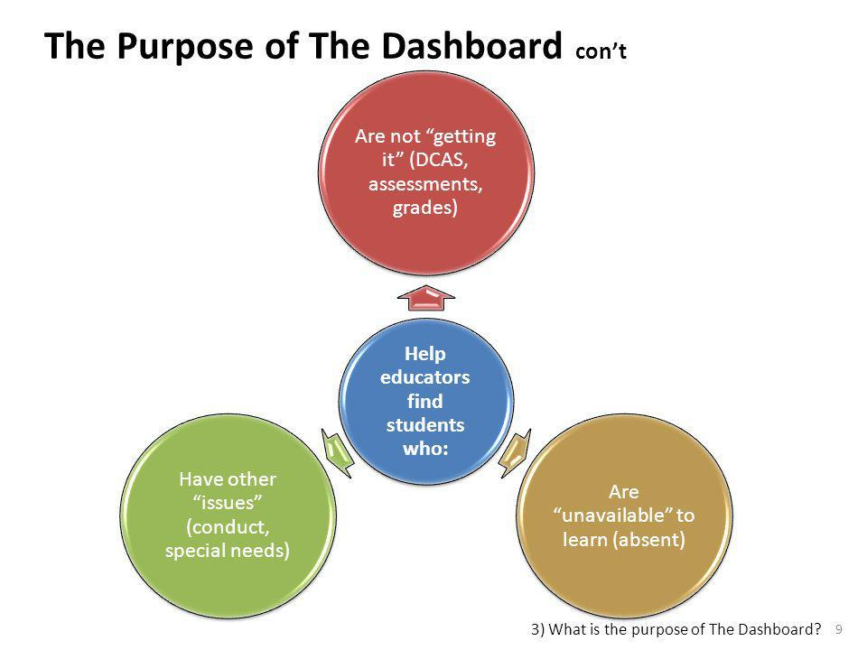 9 The Purpose of The Dashboard cont 3) What is the purpose of The Dashboard?