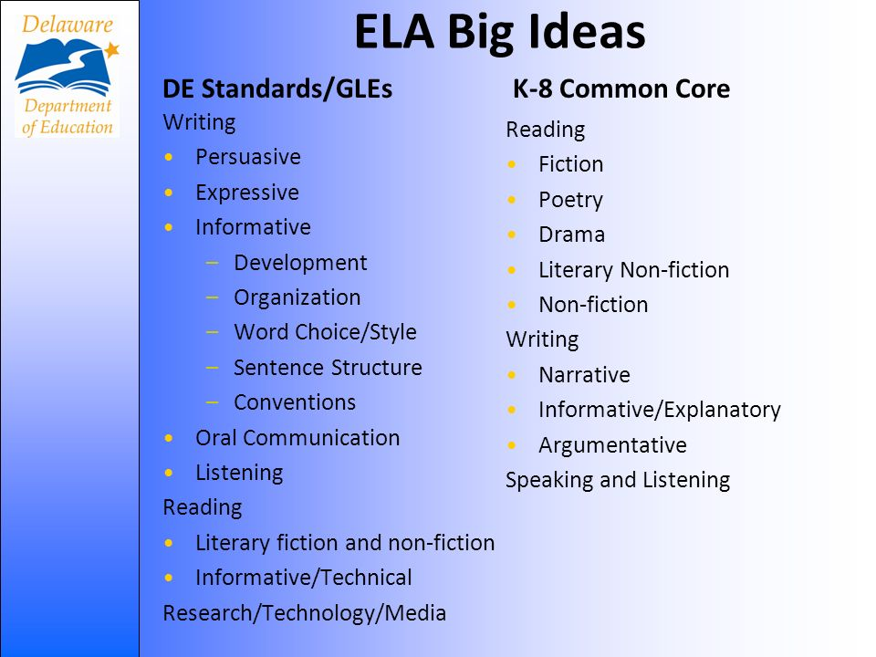 ELA Big Ideas DE Standards/GLEs Writing Persuasive Expressive Informative –Development –Organization –Word Choice/Style –Sentence Structure –Conventions Oral Communication Listening Reading Literary fiction and non-fiction Informative/Technical Research/Technology/Media K-8 Common Core Reading Fiction Poetry Drama Literary Non-fiction Non-fiction Writing Narrative Informative/Explanatory Argumentative Speaking and Listening
