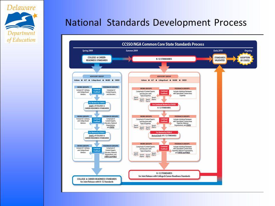 National Standards Development Process